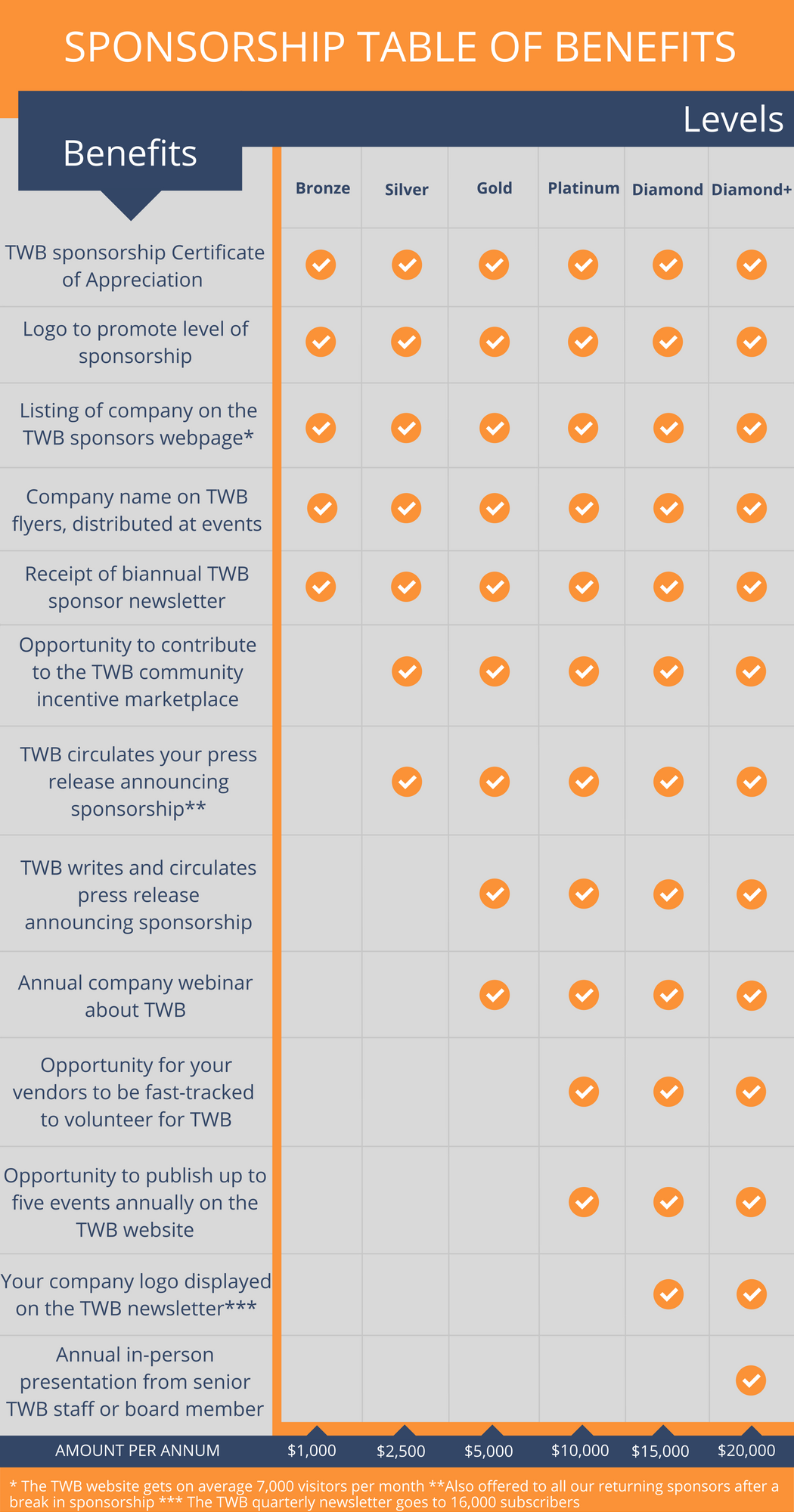 Sponsorship table of benefits