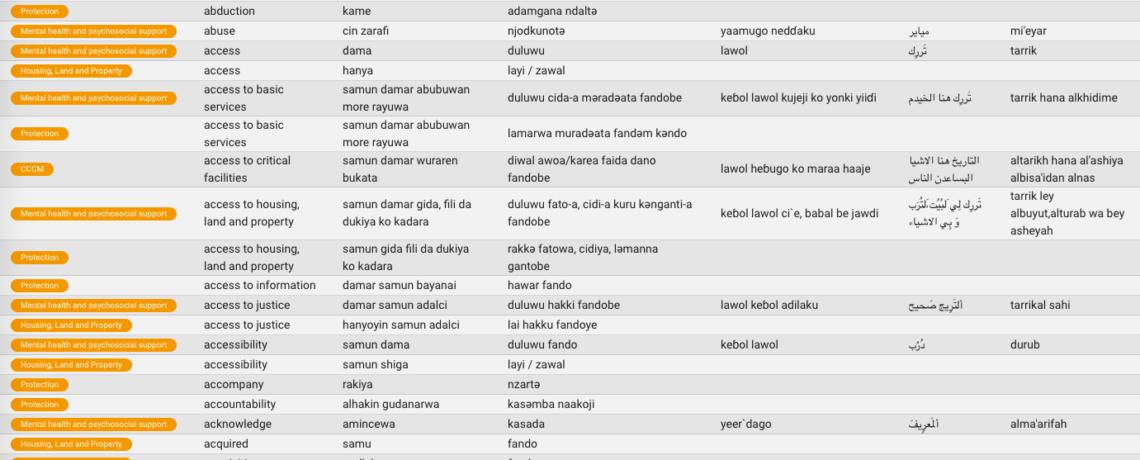 Language glossary for Northeast Nigeria