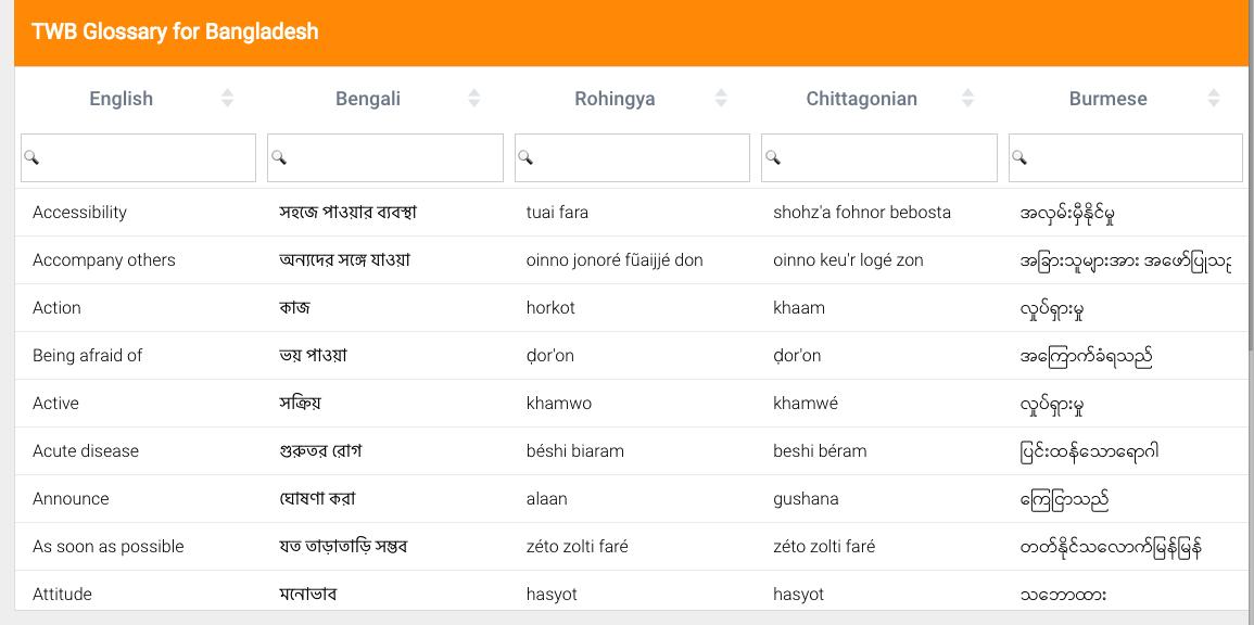 TWB Bangladesh Glossary