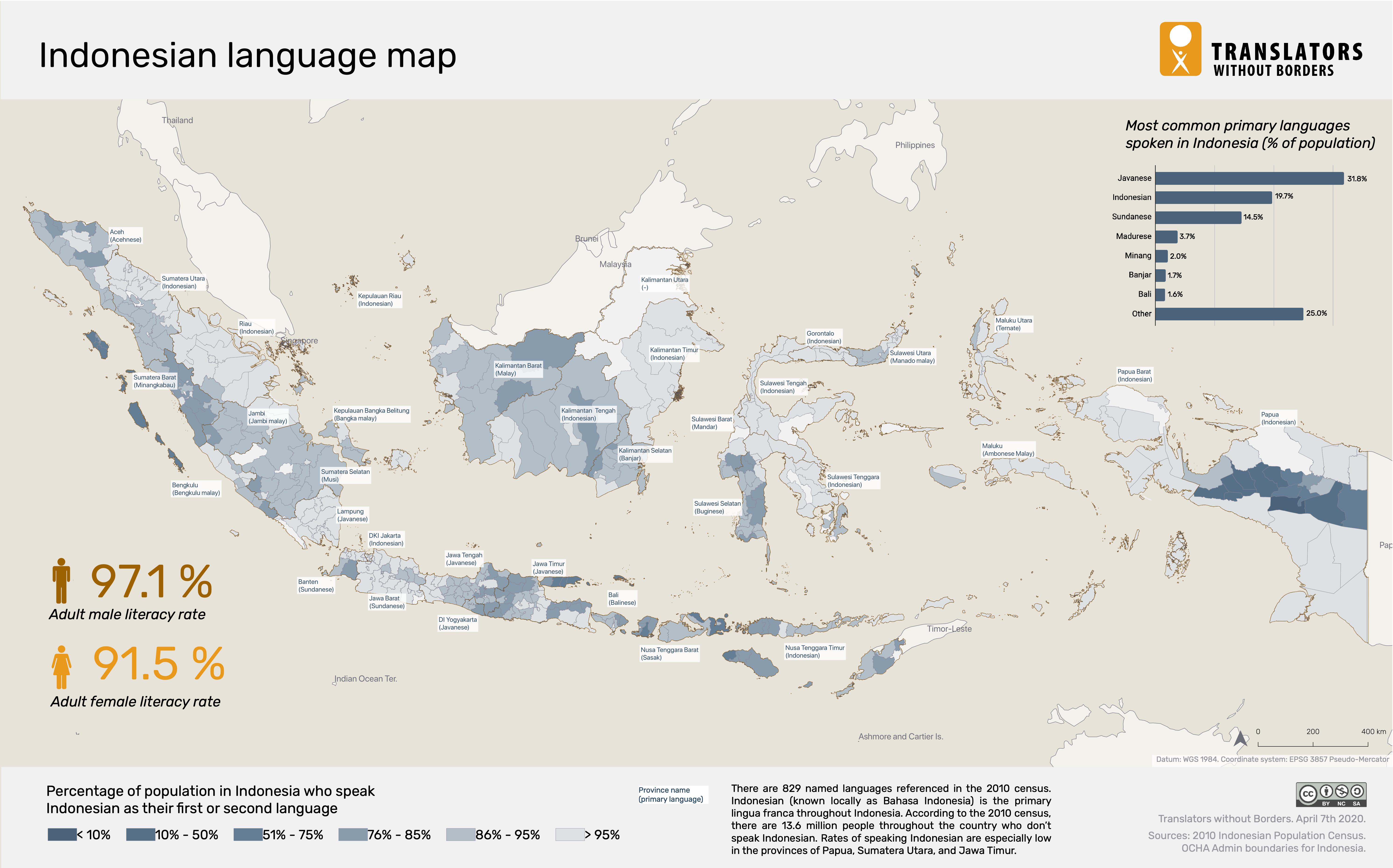 Language Data For Indonesia Translators Without Borders