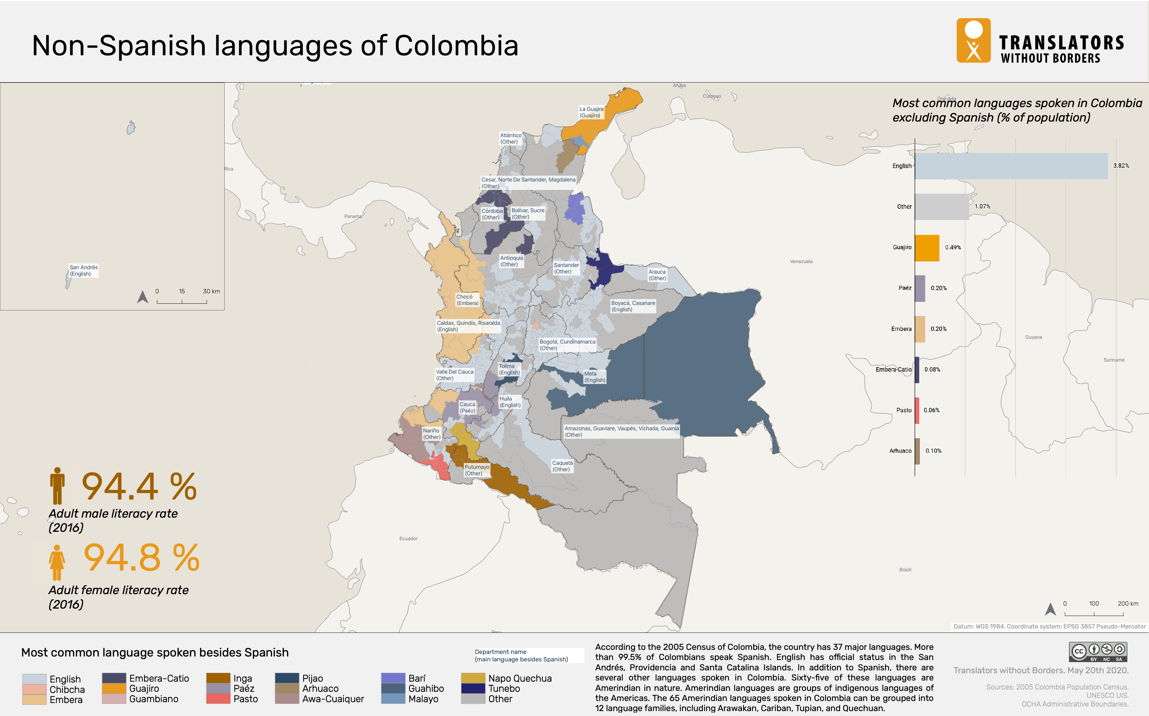 Language Data For Colombia Translators Without Borders